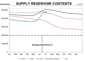 Graph of Denver Water's supply reservoir contents compared to 2012, 2002 and the historical median.