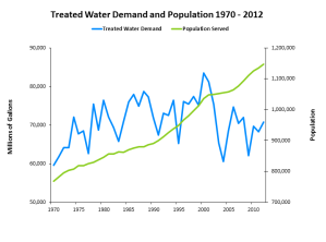 Demand_Pop_1970_2012