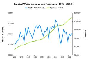 Demand_Pop_1970_2012