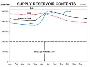 Reservoi levels were well below the historic median for the first half of 2013. And now, Denver Water will reach its peak storage for 2013 sometime within the next week. That typically happens in July — and it's never happened in September.
