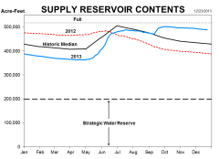 This graph shows the wide range of impacts seen from drought and precipitation this year. As Dec. 23, 2013, reservoir storage is at 94.5 percent full.
