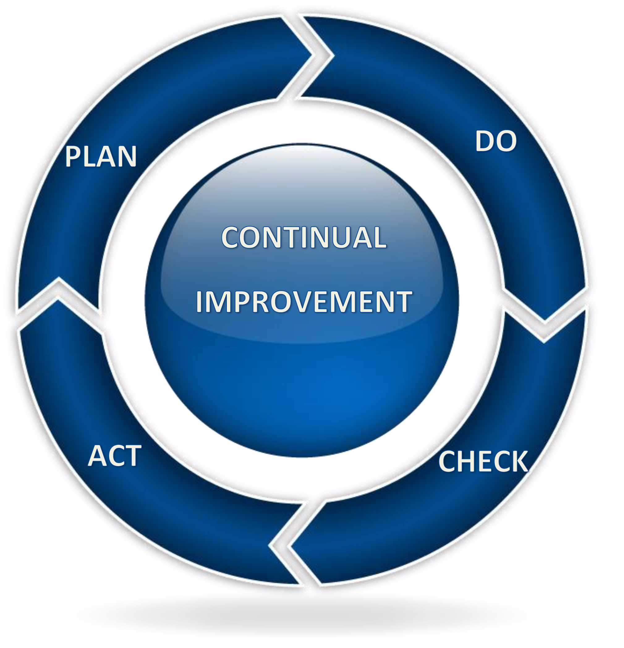 pdca cycle Pdca cycle - the asian productivity organization (apo) was established on 11  may 1961 as a regional intergovernmental organization its mission is to.