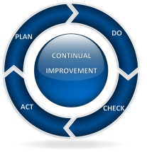 Walter A. Shewhart first discussed the concept of PDCA in his 1939 book, Statistical Method From the Viewpoint of Quality Control.