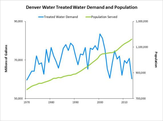 This graph shows that Denver Water customers have done a great job conserving water. Since the early 1970s, the number of people Denver Water serves has increased by almost 50 percent while the amount of treated water those customers use has increased only 6 percent.