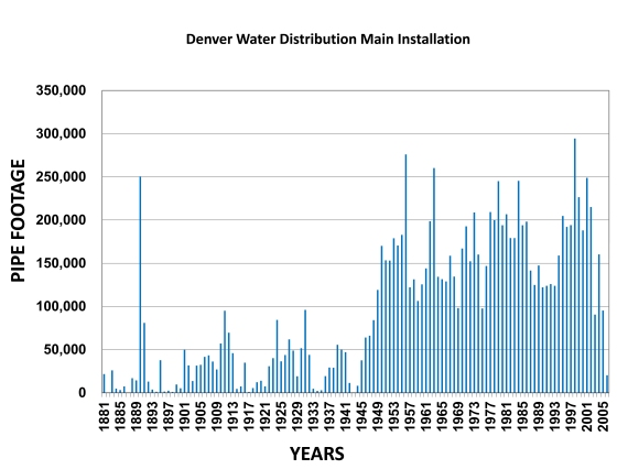 Denver Water crews install or replace an average of 60,000 feet of pipe a year. Replacements are done for various reasons, including repairing or avoiding main breaks, replacing corroded pipe, alleviating water quality problems, increasing available hydrant fire flow and improving overall area delivery.