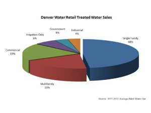 Here is the breakdown of Denver Water's total retail treated water use by category