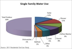 For example, here is the average usage in a single-family home.