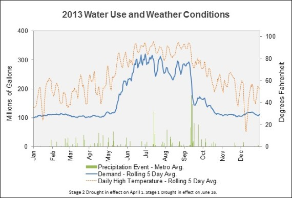 See how water use in 2013 was affected by the weather in this graph. You'll notice that weather heavily influences water use during the summer months.