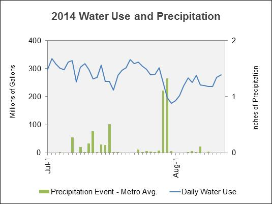 Check out Denver Water's Water Watch Report for weekly updates on current water supply and water use information.