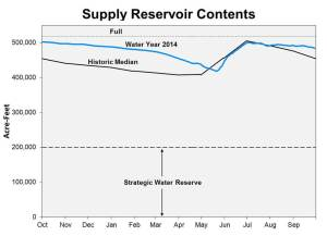 All graphs in the Water Watch Report start over with the new water year.