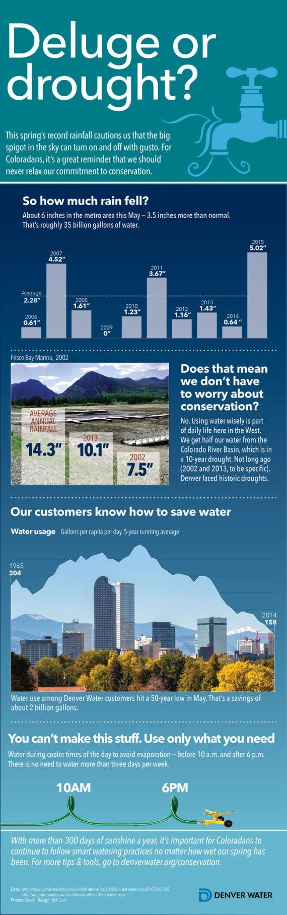 Denver-Water-Saving-Water-Infographic-web