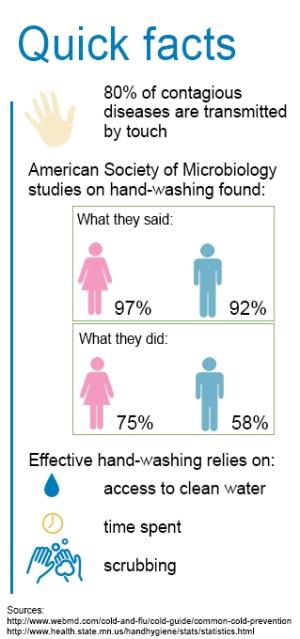 handwashing quick facts