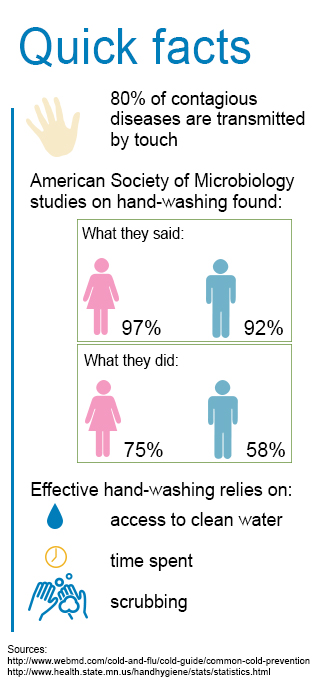 handwashing quick facts