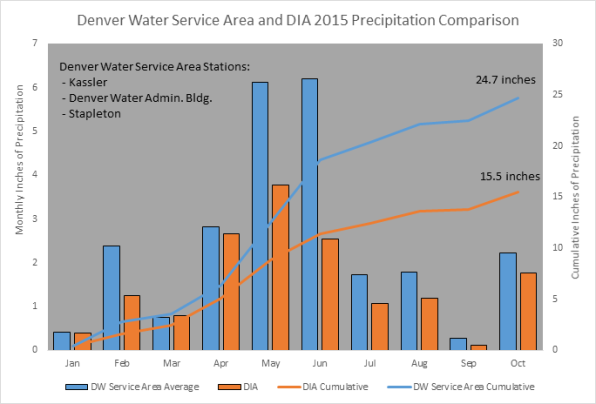 This graph illustrates the variability between the rainfall at DIA and the rest of the Denver Water service area.