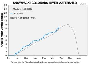 Colorado River March 24 snowpack
