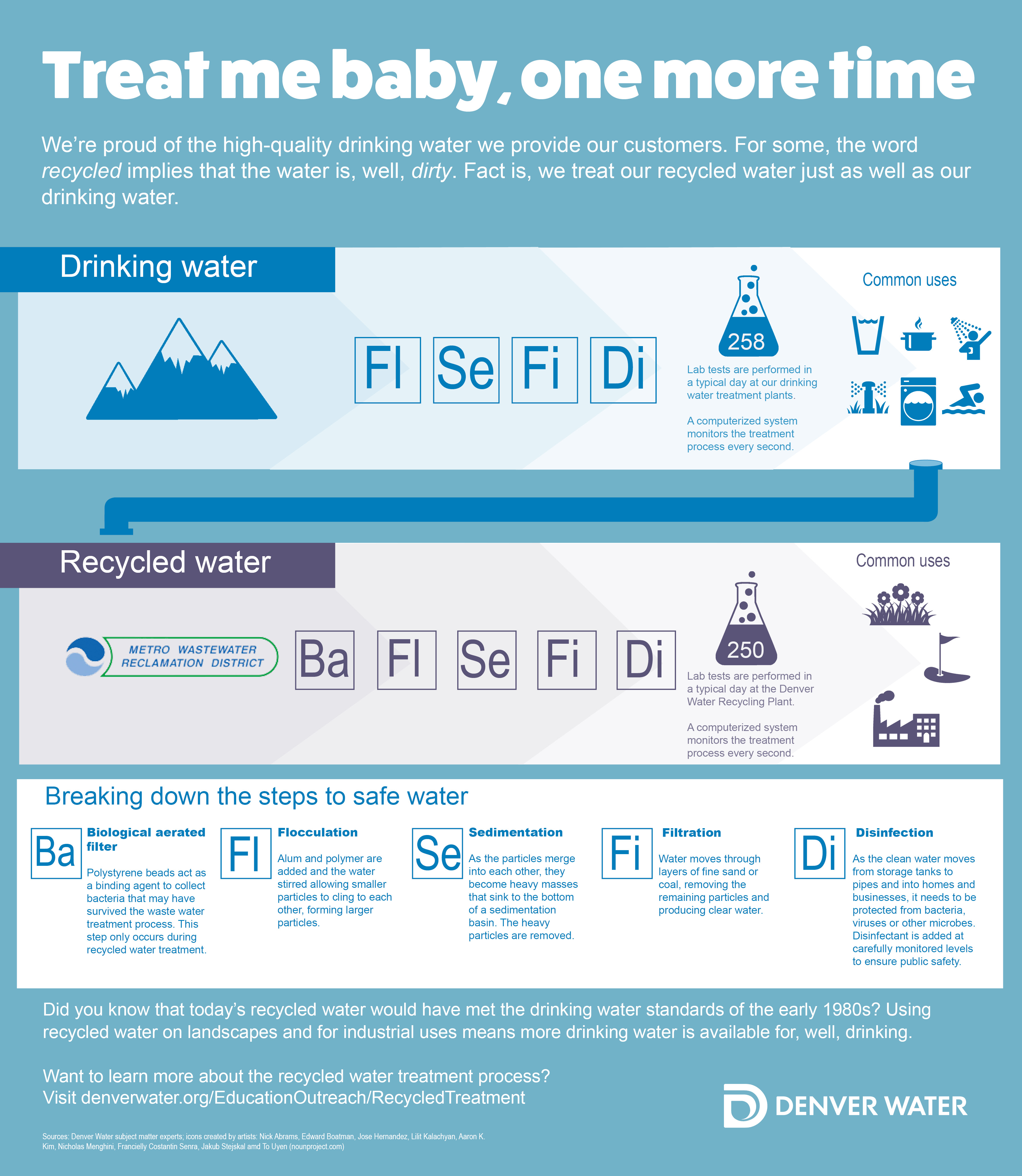 Mile High Water Talk: Fair Treatment: Busting The Myth Of Recycled Water