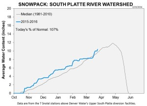 SP March 24 snowpack