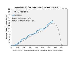 CO_Snowpack