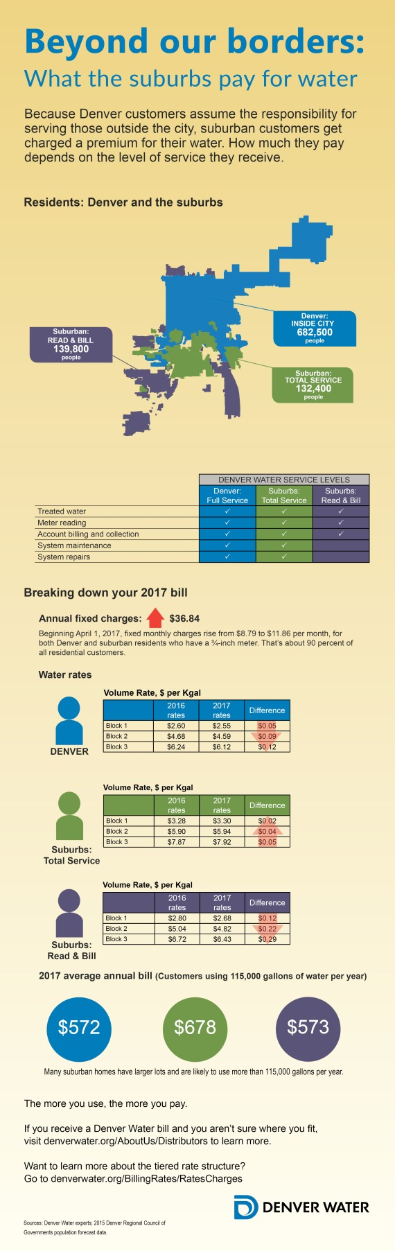 denver and suburbs 2017 rates infographic